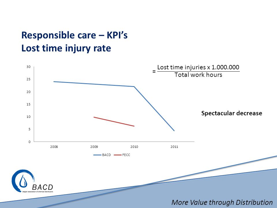 More Value through Distribution Responsible care – KPI's Lost time injury rate Spectacular decrease