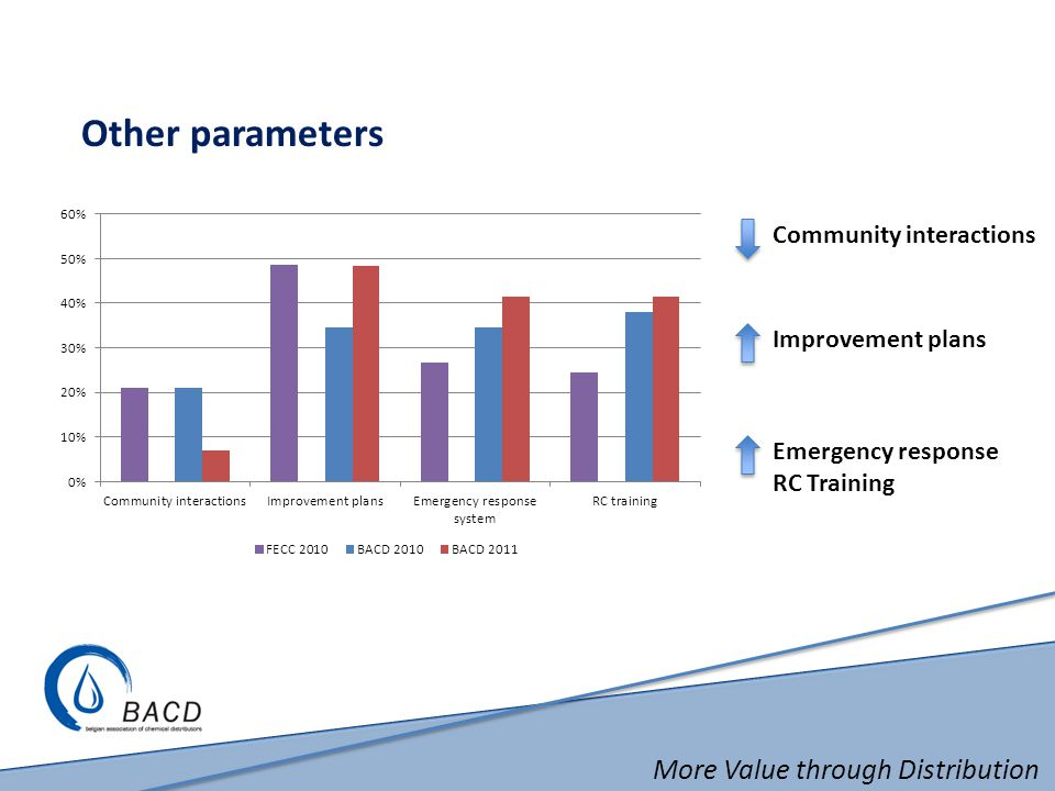 More Value through Distribution Other parameters Community interactions Improvement plans Emergency response RC Training