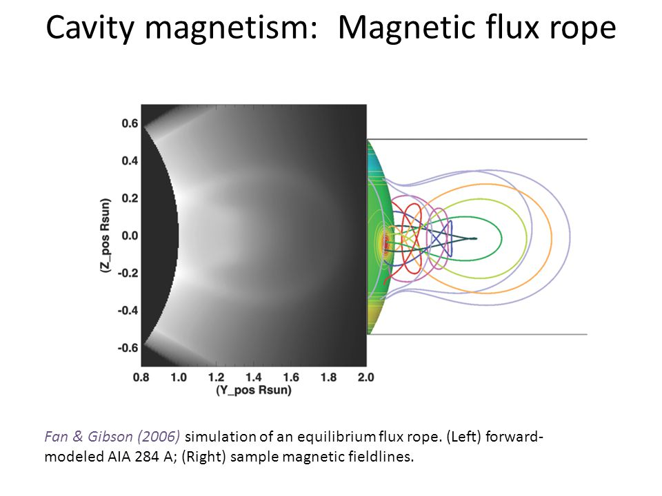 Cavity magnetism: Magnetic flux rope Fan & Gibson (2006) simulation of an equilibrium flux rope. (Left) forward- modeled AIA 284 A; (Right) sample mag