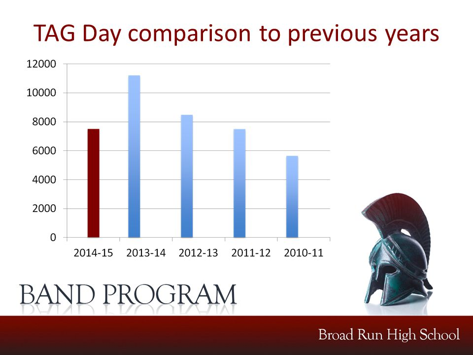 TAG Day comparison to previous years