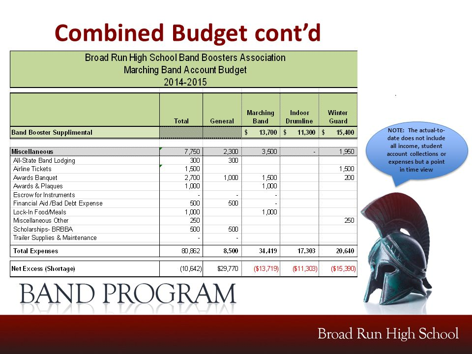 .. NOTE: The actual-to- date does not include all income, student account collections or expenses but a point in time view