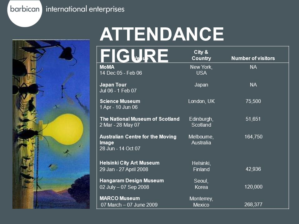 ATTENDANCE FIGURE Venue City & CountryNumber of visitors MoMA 14 Dec 05 - Feb 06 New York, USA NA Japan Tour Jul 06 - 1 Feb 07 JapanNA Science Museum 1 Apr - 10 Jun 06 London, UK75,500 The National Museum of Scotland 2 Mar - 28 May 07 Edinburgh, Scotland 51,651 Australian Centre for the Moving Image 28 Jun - 14 Oct 07 Melbourne, Australia 164,750 Helsinki City Art Museum 29 Jan - 27 April 2008 Helsinki, Finland42,936 Hangaram Design Museum 02 July – 07 Sep 2008 Seoul, Korea120,000 MARCO Museum 07 March – 07 June 2009 Monterrey, Mexico268,377