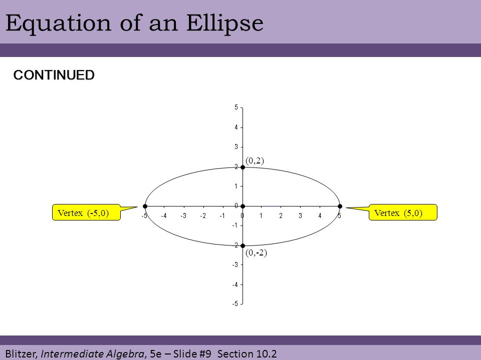 Blitzer, Intermediate Algebra, 5e – Slide #9 Section 10.2 Equation of an EllipseCONTINUED (0,2) Vertex (-5,0)Vertex (5,0) (0,-2)