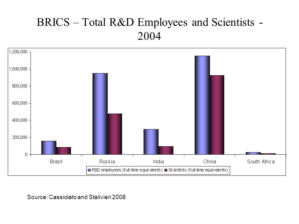 BRICS – Scientist intensity and density - 2004 Source: Cassiolato and Stalivieri 2008