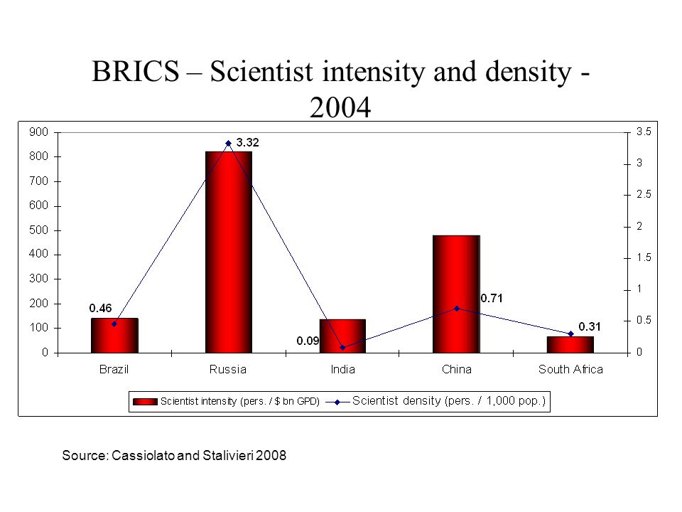 BRICS – Publications in SCI – Total and World Share - 2004 Source: Cassiolato and Stalivieri 2008