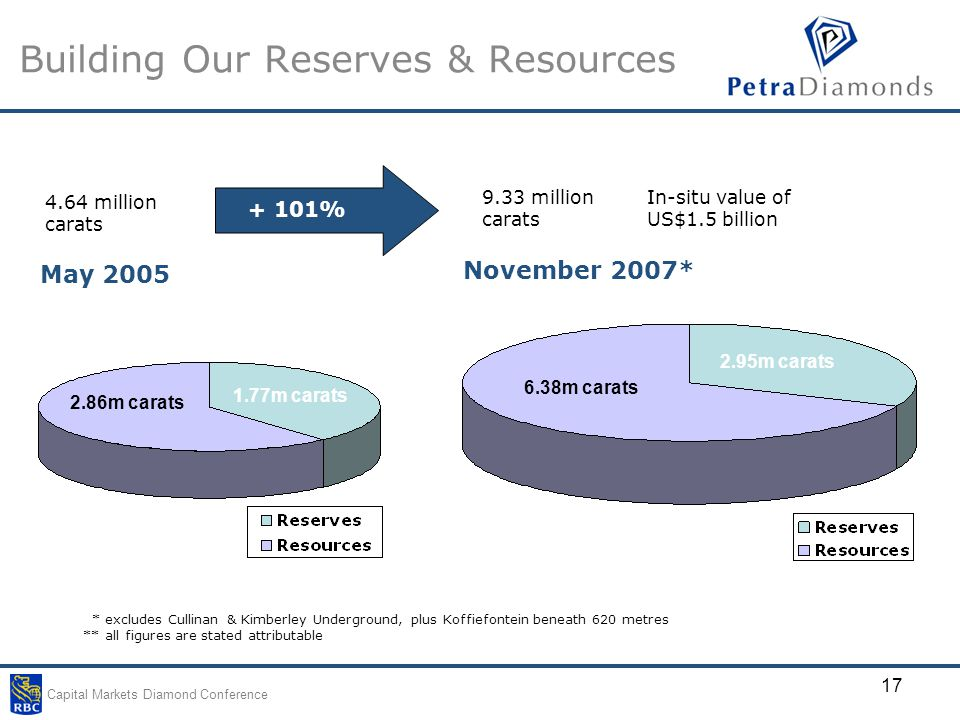Capital Markets Diamond Conference 17 Building Our Reserves & Resources * excludes Cullinan & Kimberley Underground, plus Koffiefontein beneath 620 metres ** all figures are stated attributable 1.77m carats 2.86m carats May 2005 November 2007* 2.95m carats 6.38m carats + 101% 4.64 million carats 9.33 million carats In-situ value of US$1.5 billion
