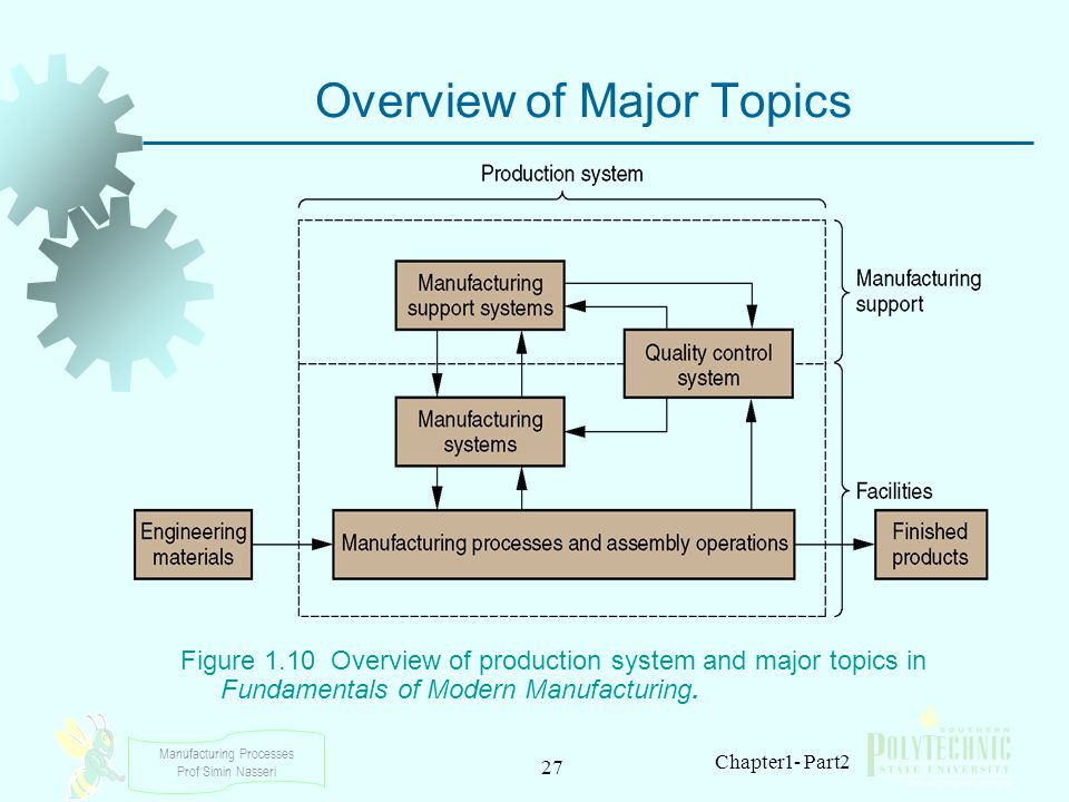 Manufacturing Processes Prof Simin Nasseri 27 Chapter1- Part2 Overview of Major Topics Figure 1.10 Overview of production system and major topics in F
