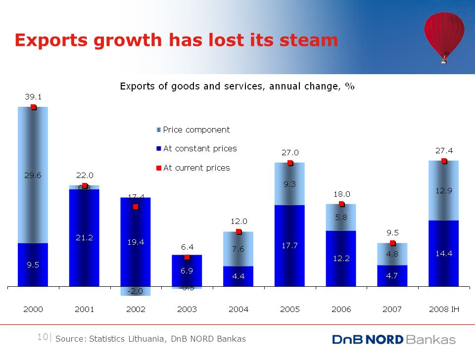 10| Exports growth has lost its steam Source: Statistics Lithuania, DnB NORD Bankas