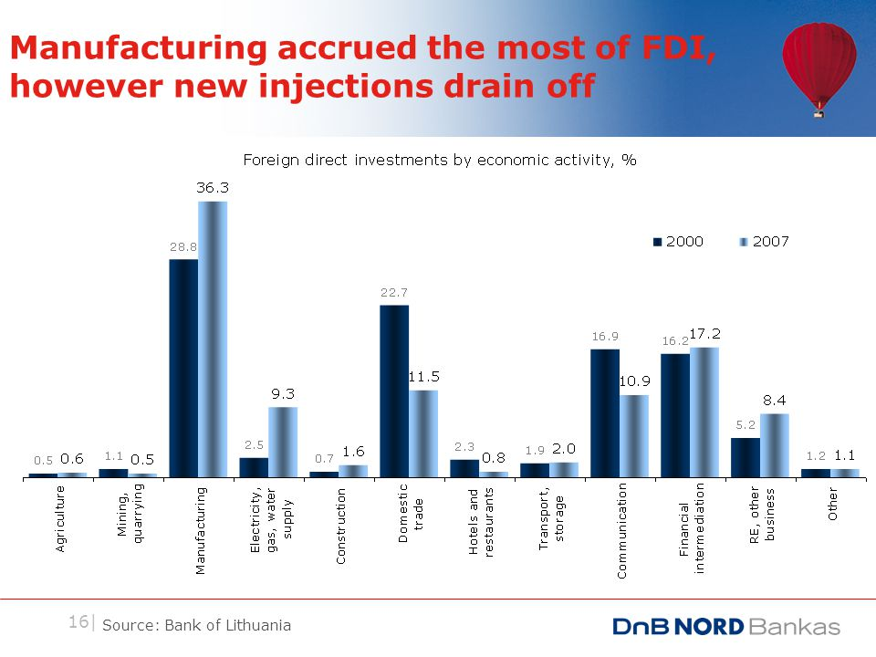 16| Manufacturing accrued the most of FDI, however new injections drain off Source: Bank of Lithuania
