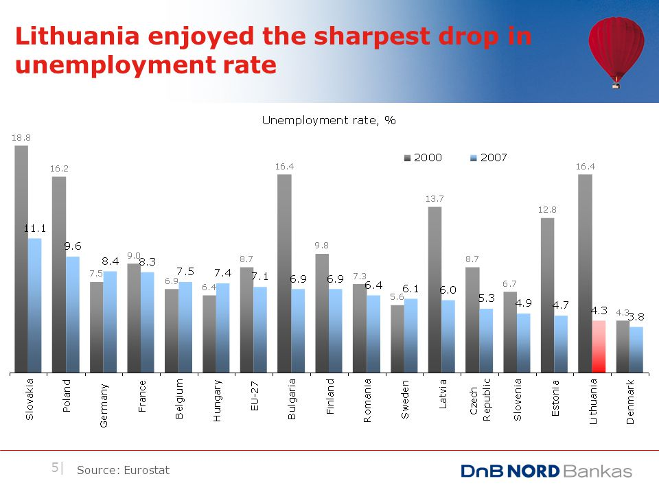 5| Lithuania enjoyed the sharpest drop in unemployment rate Source: Eurostat