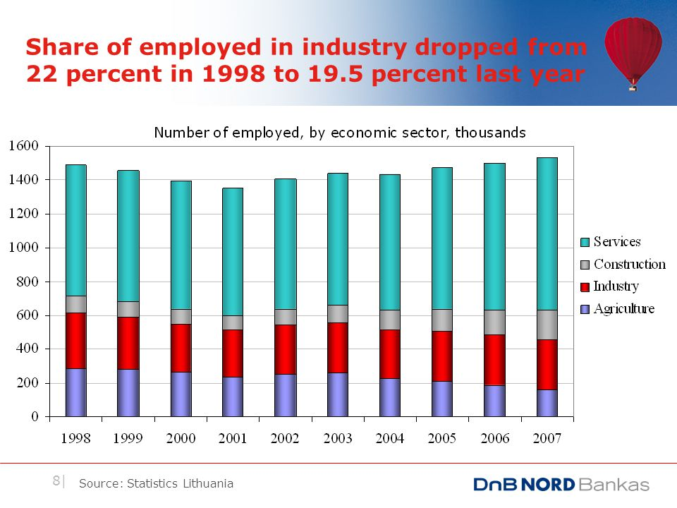 8| Share of employed in industry dropped from 22 percent in 1998 to 19.5 percent last year Source: Statistics Lithuania