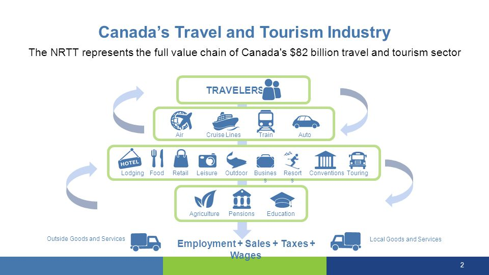 Connecting America - Economic Impact CANADA'S TOURISM POTENTIALYEAR 1YEAR 2YEAR 3TOTAL Converted Travellers (,000s)4408501,3602,650 Tourism Receipts ($M)2505008101,560 Federal Government Revenue ($M) 3070110210 Jobs Supported1,9003,7006,000--- 13