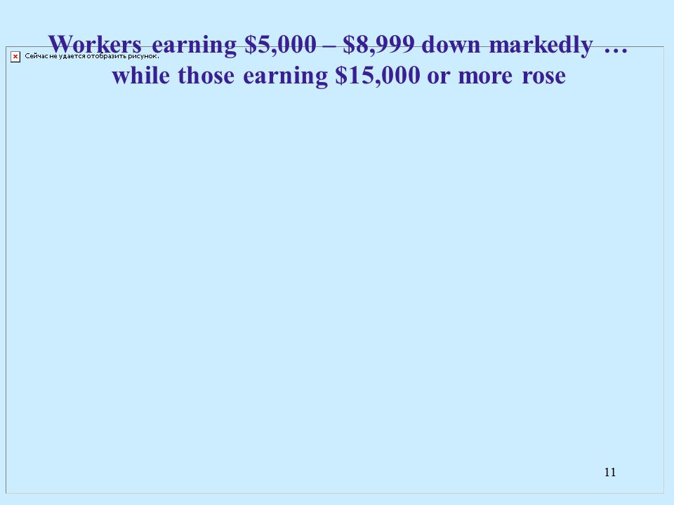 11 Workers earning $5,000 – $8,999 down markedly … while those earning $15,000 or more rose