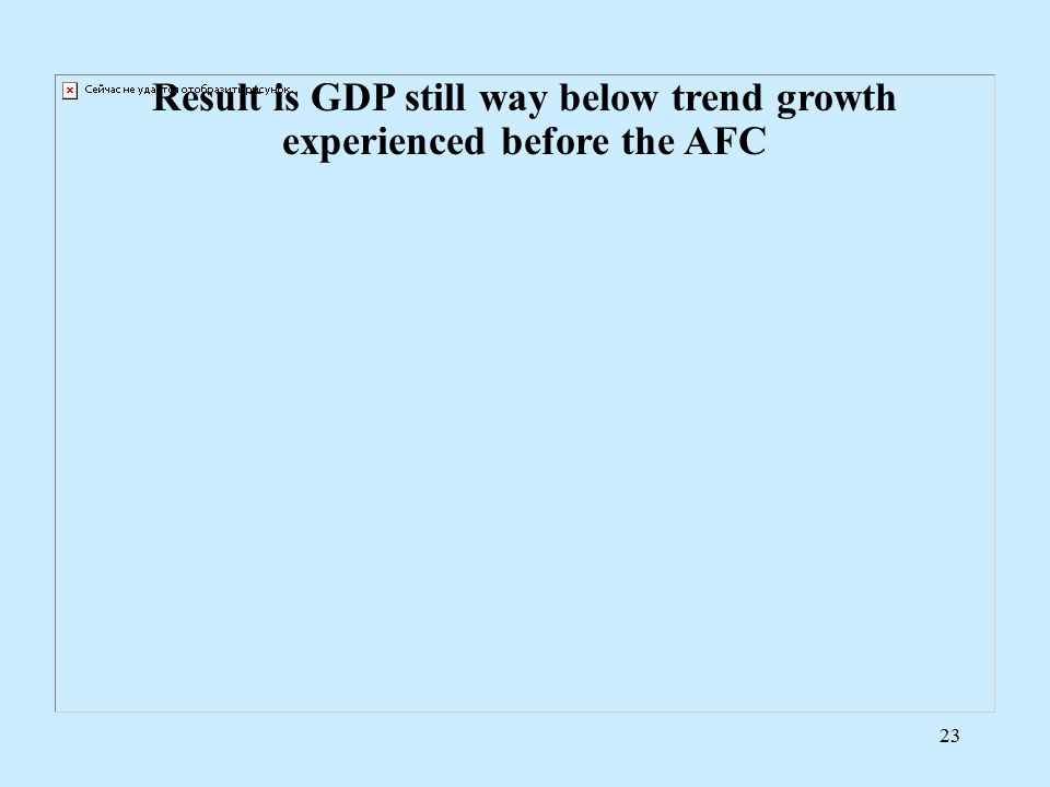 23 Result is GDP still way below trend growth experienced before the AFC