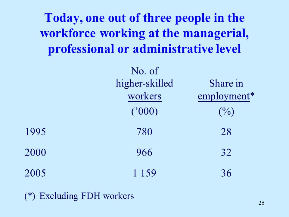 26 No. of higher-skilled workers Share in employment* ('000)(%) 199578028 200096632 20051 15936 Today, one out of three people in the workforce workin