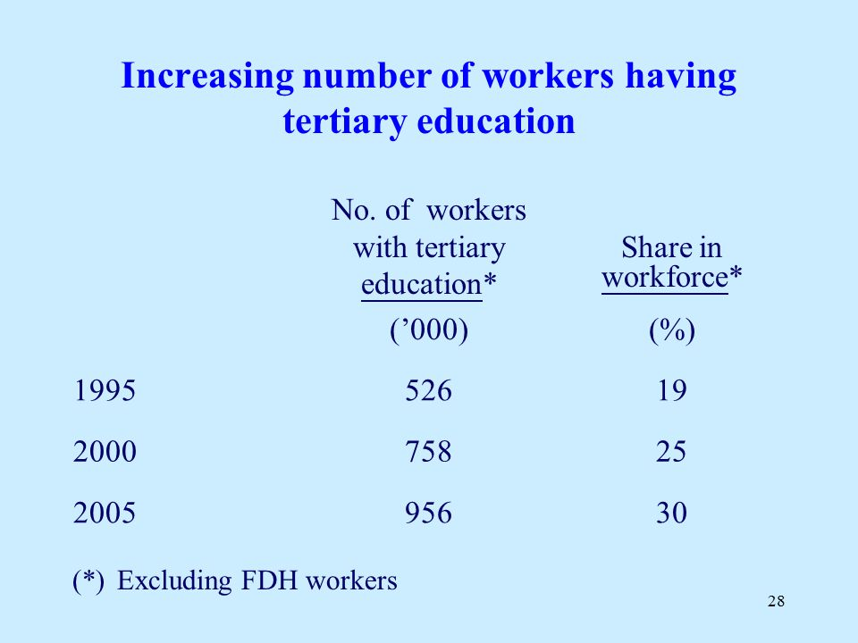 28 No. of workers with tertiary education* Share in workforce* ('000)(%) 199552619 200075825 200595630 Increasing number of workers having tertiary ed
