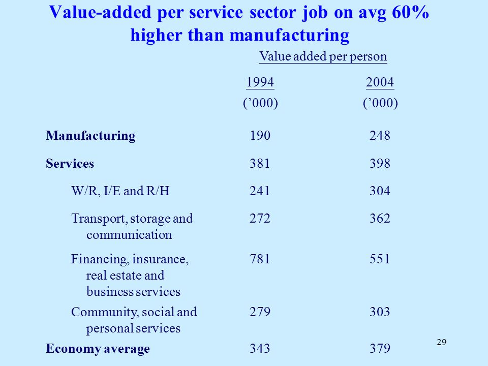 29 Value-added per service sector job on avg 60% higher than manufacturing 379343Economy average 303279Community, social and personal services 551781F