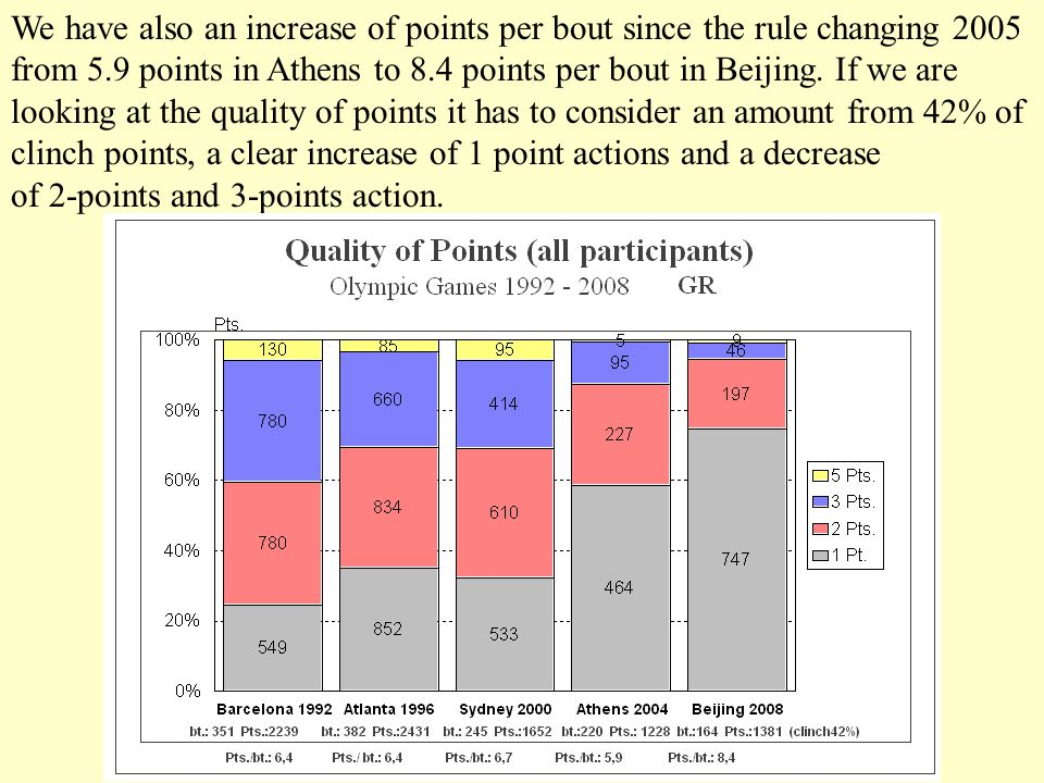 We have also an increase of points per bout since the rule changing 2005 from 5.9 points in Athens to 8.4 points per bout in Beijing.