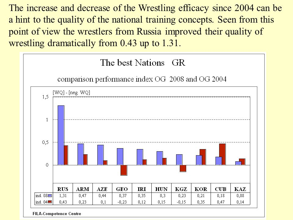 The increase and decrease of the Wrestling efficacy since 2004 can be a hint to the quality of the national training concepts. Seen from this point of
