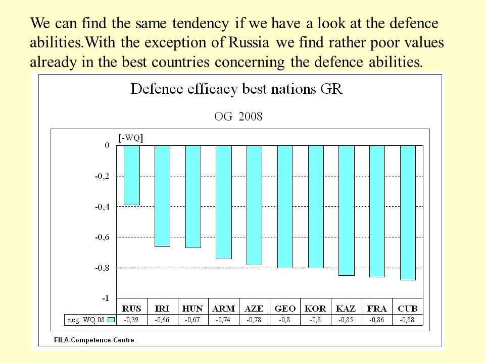 We can find the same tendency if we have a look at the defence abilities.With the exception of Russia we find rather poor values already in the best c