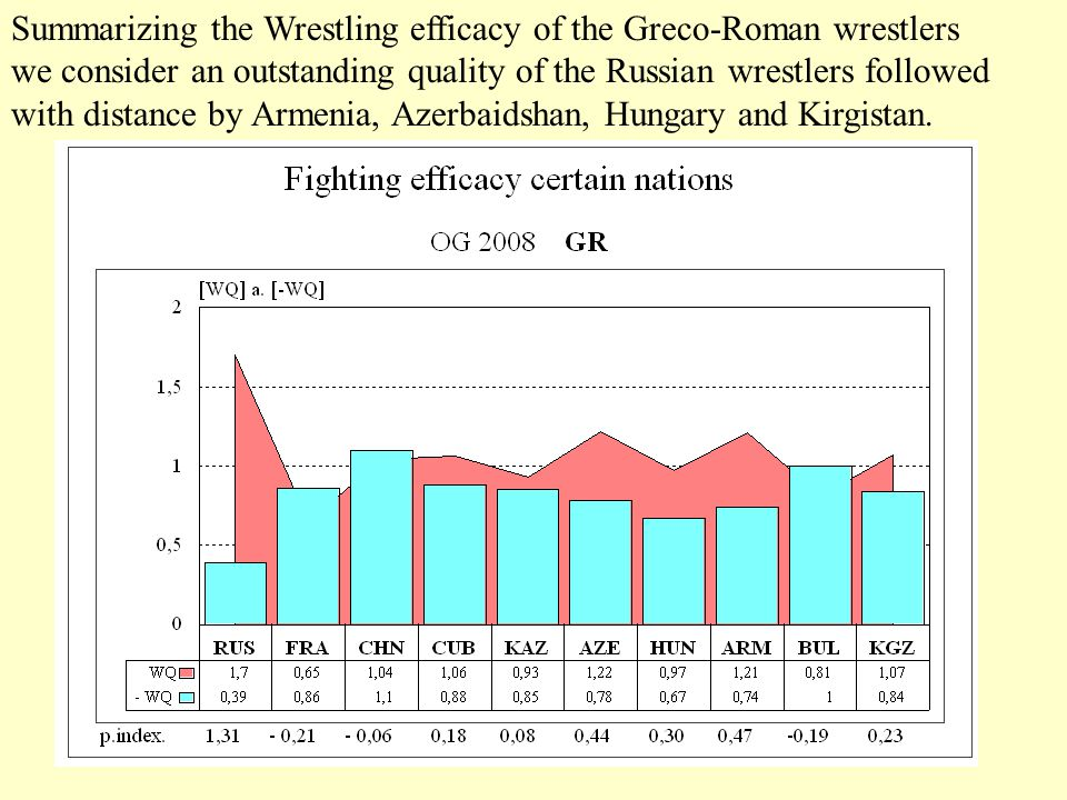 Summarizing the Wrestling efficacy of the Greco-Roman wrestlers we consider an outstanding quality of the Russian wrestlers followed with distance by Armenia, Azerbaidshan, Hungary and Kirgistan.