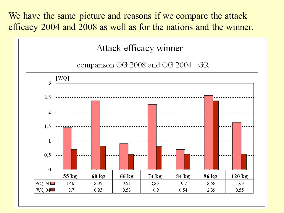 We have the same picture and reasons if we compare the attack efficacy 2004 and 2008 as well as for the nations and the winner.