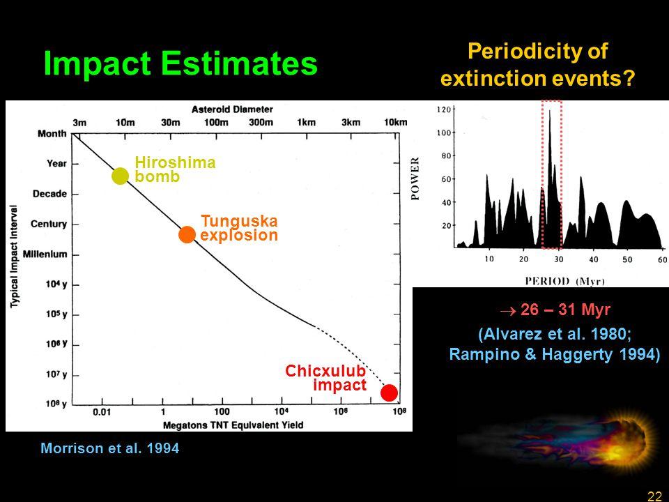 22 Impact Estimates  26 – 31 Myr (Alvarez et al. 1980; Rampino & Haggerty 1994) Morrison et al.