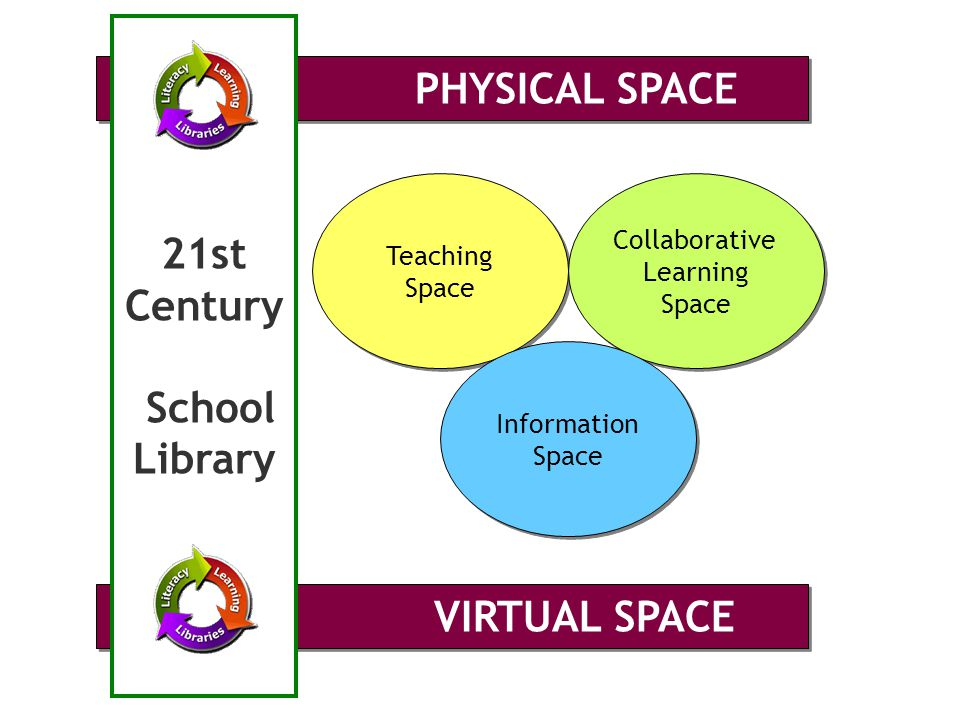 Teaching Space Teaching Space Collaborative Learning Space Collaborative Learning Space Information Space Information Space VIRTUAL SPACE PHYSICAL SPA