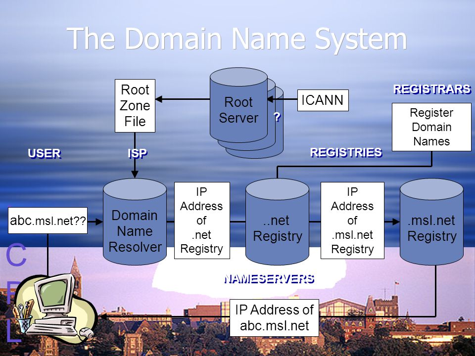 ICPLICPL The Domain Name System Root Server Root Server Domain Name Resolver abc.msl.net .
