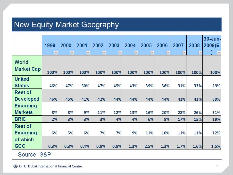 New Equity Market Geography 10 Source: S&P