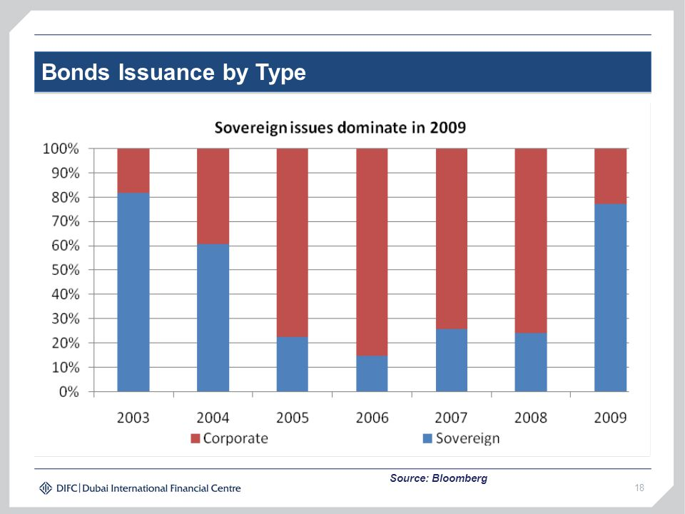 Bonds Issuance by Type 18 Source: Bloomberg