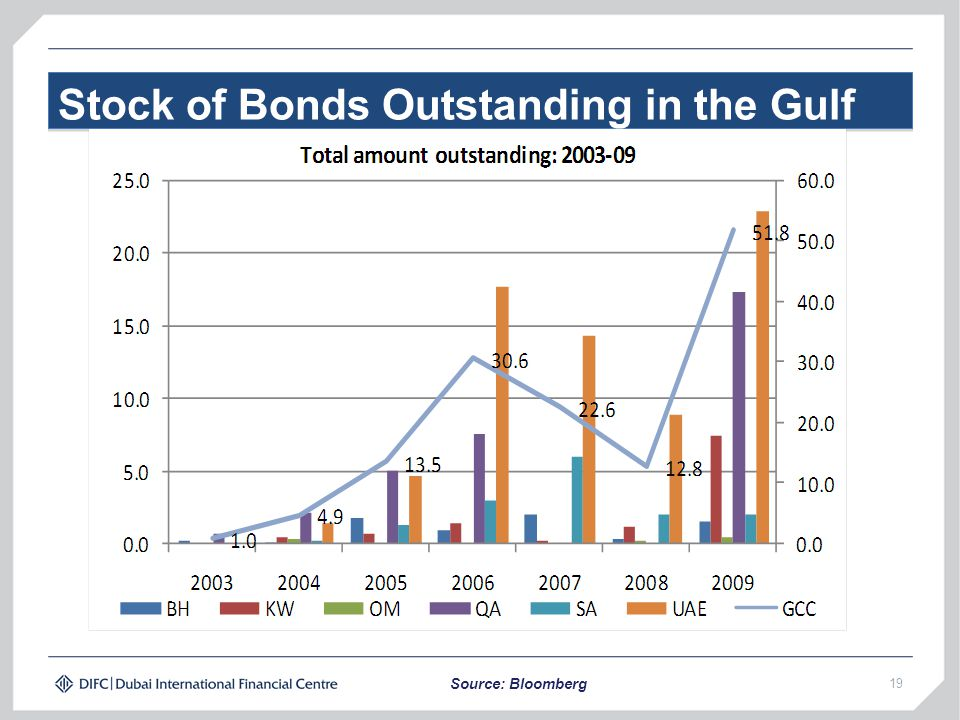 Stock of Bonds Outstanding in the Gulf 19 Source: Bloomberg
