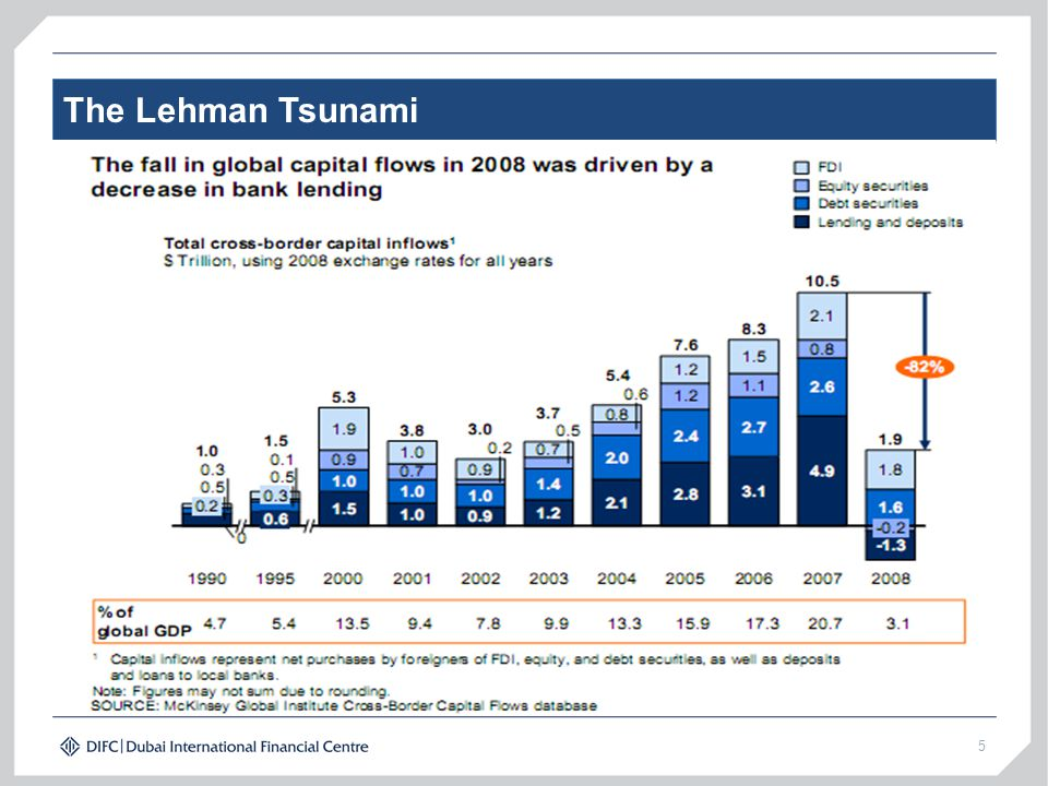The Lehman Tsunami 5
