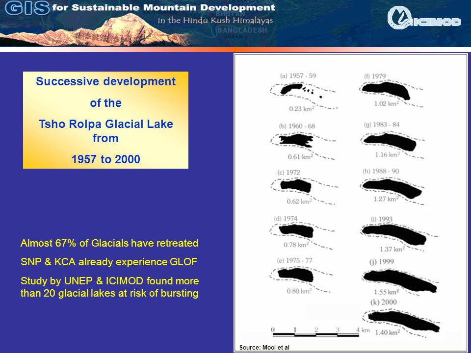 Successive development of the Tsho Rolpa Glacial Lake from 1957 to 2000 Source: Mool et al Almost 67% of Glacials have retreated SNP & KCA already exp