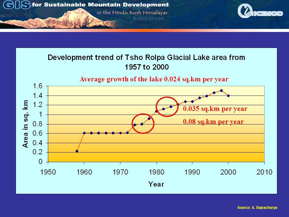 Source: S. Bajracharya Average growth of the lake 0.024 sq.km per year 0.035 sq.km per year 0.08 sq.km per year