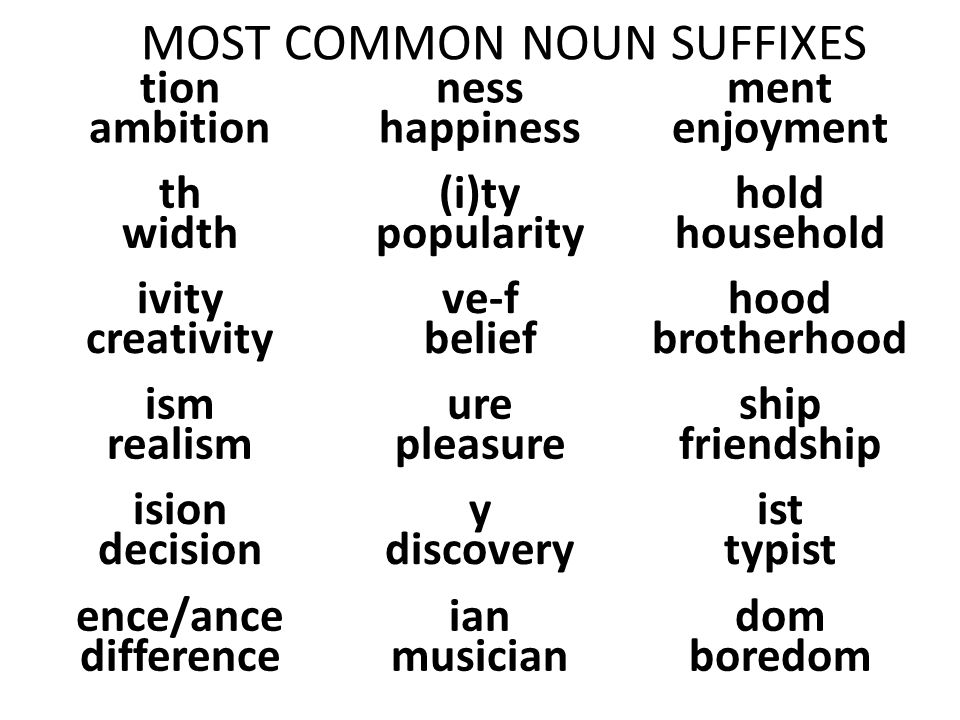 MOST COMMON NOUN SUFFIXES tion ambition ness happiness ment enjoyment th width (i)ty popularity hold household ivity creativity ve-f belief hood brotherhood ism realism ure pleasure ship friendship ision decision y discovery ist typist ence/ance difference ian musician dom boredom