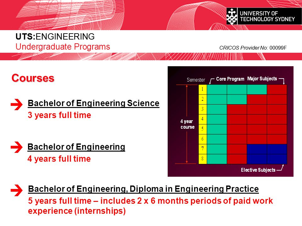 UTS:ENGINEERING CRICOS Provider No: 00099F UTS:ENGINEERING Undergraduate Programs CRICOS Provider No: 00099F Majors Choose Information & Communication Technologies (ICT) Engineering Are you interested in specifying, designing, commissioning and maintaining complex computing systems.