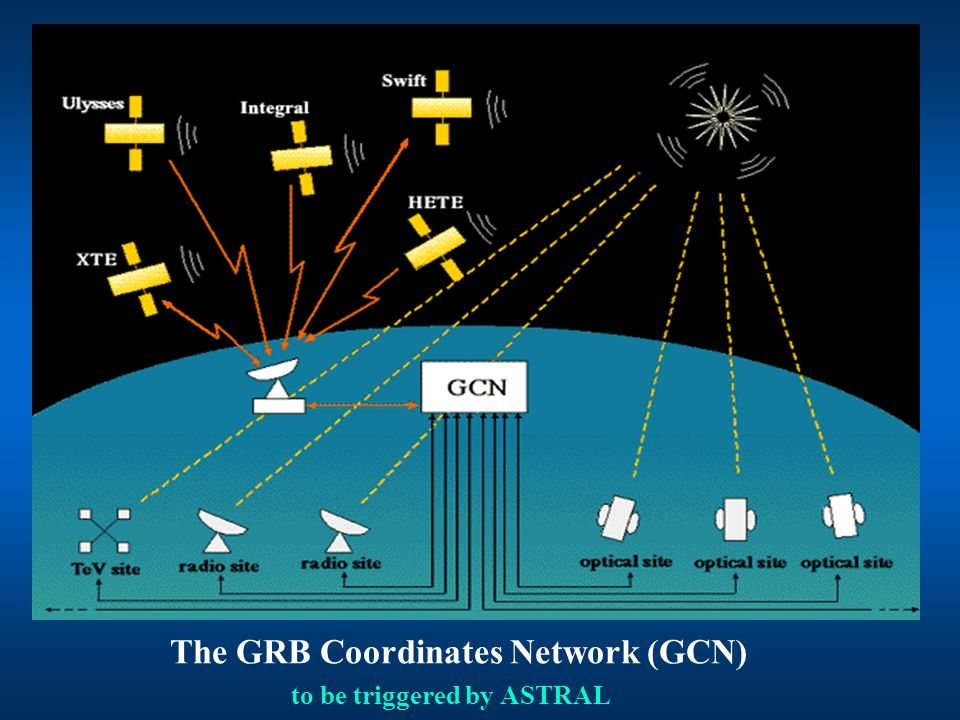 The GRB Coordinates Network (GCN) to be triggered by ASTRAL