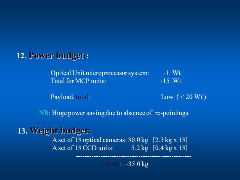 Power budget 12.