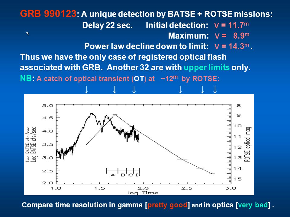 ` GRB 990123 : A unique detection by BATSE + ROTSE missions: Delay 22 sec.