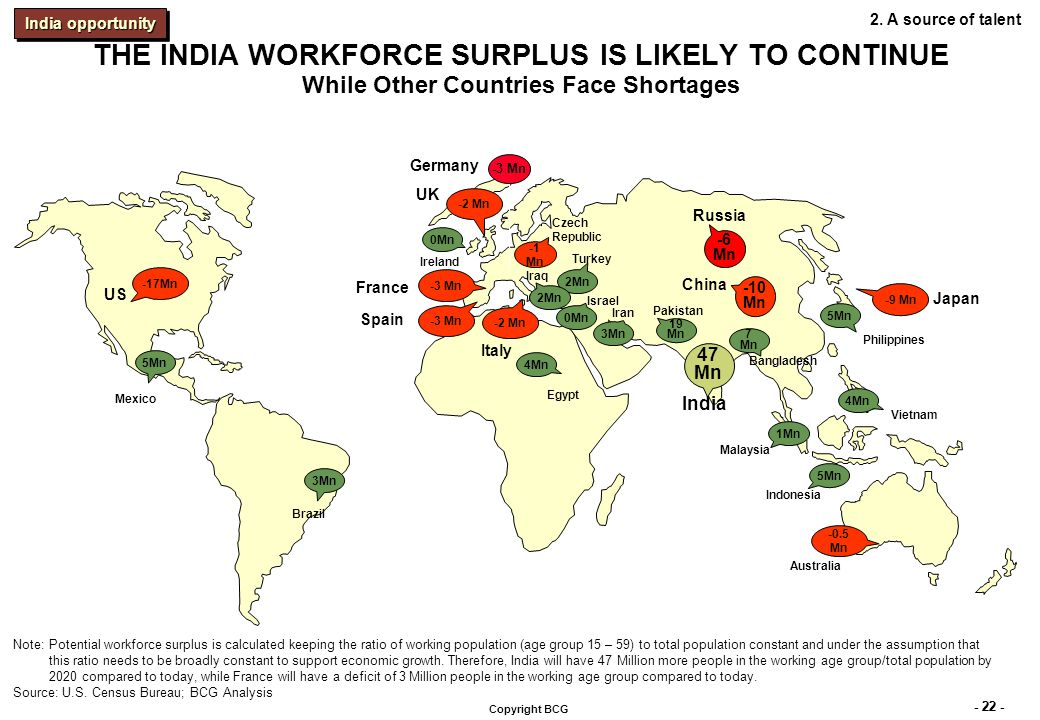 - 22 - Copyright BCG 47 Mn 19 Mn 7 Mn 3Mn 5Mn 3Mn India Bangladesh Pakistan Iran Brazil Mexico Philippines 5Mn 4Mn Vietnam 2Mn Turkey Potential surplus population in working age group (2020) -10 Mn China -6 Mn Russia 5Mn Indonesia 1Mn Malaysia 0Mn Ireland Israel 0Mn THE INDIA WORKFORCE SURPLUS IS LIKELY TO CONTINUE While Other Countries Face Shortages Iraq 2Mn -1 Mn Czech Republic Note:Potential workforce surplus is calculated keeping the ratio of working population (age group 15 – 59) to total population constant and under the assumption that this ratio needs to be broadly constant to support economic growth.