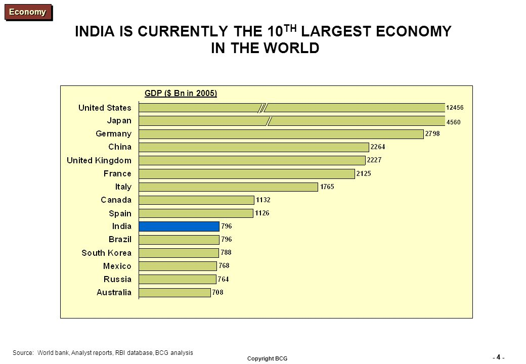 - 4 - Copyright BCG INDIA IS CURRENTLY THE 10 TH LARGEST ECONOMY IN THE WORLD 12456 4560 Source:World bank, Analyst reports, RBI database, BCG analysis GDP ($ Bn in 2005) EconomyEconomy