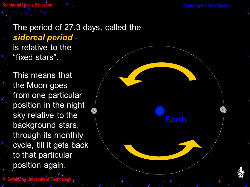The period of 27.3 days, called the sidereal period - is relative to the fixed stars .