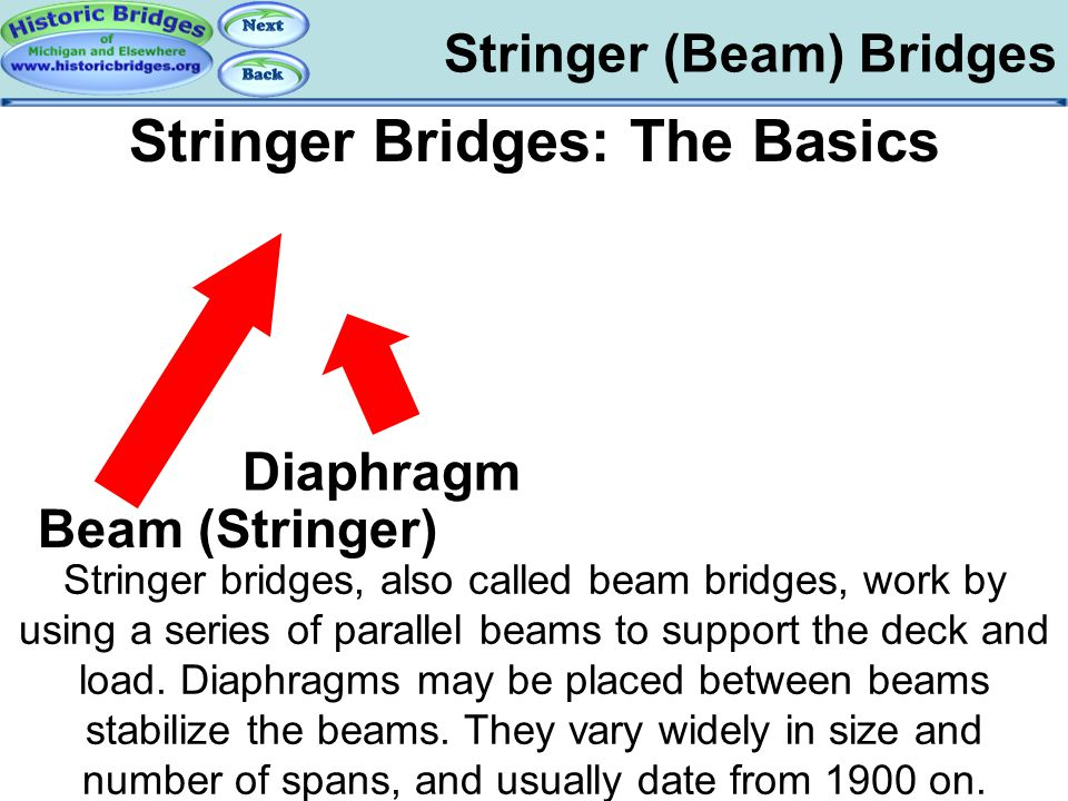 Stringer (Beam) Bridges Stringer Bridges: The Basics Stringer bridges, also called beam bridges, work by using a series of parallel beams to support t