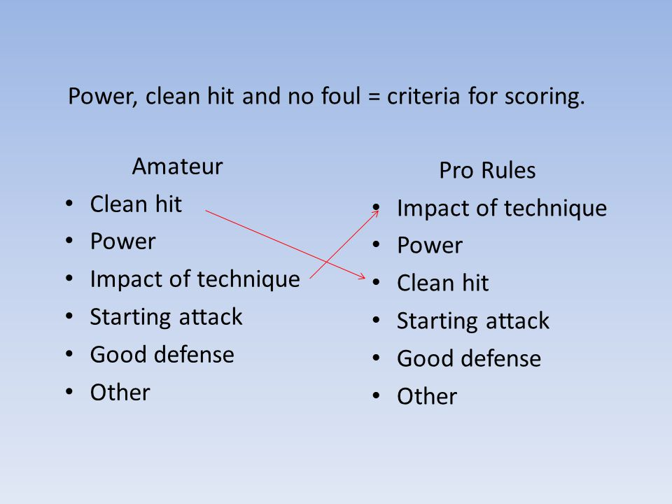 Amateur Clean hit Power Impact of technique Starting attack Good defense Other Power, clean hit and no foul = criteria for scoring.