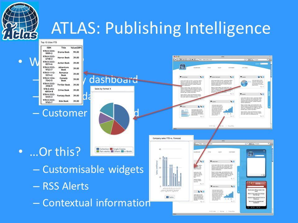 ATLAS: Publishing Intelligence Search your data – Drag and drop – Run your query Review results – Save report – Dashboard widget – Create alert Build up a library – Modify – View alerts – Drill through