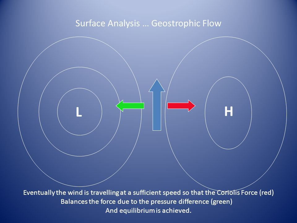 Surface Analysis … Geostrophic Flow L H Eventually the wind is travelling at a sufficient speed so that the Coriolis Force (red) Balances the force du