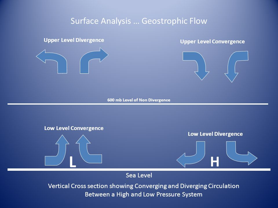 Surface Analysis … Geostrophic Flow Sea Level L H Vertical Cross section showing Converging and Diverging Circulation Between a High and Low Pressure