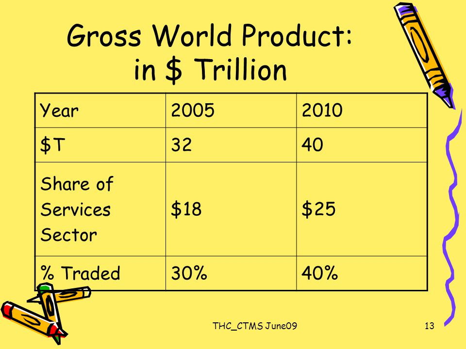 THC_CTMS June0913 Gross World Product: in $ Trillion Year20052010 $T3240 Share of Services Sector $18$25 % Traded30%40%
