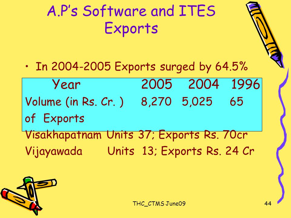 THC_CTMS June0944 A.P's Software and ITES Exports In 2004-2005 Exports surged by 64.5% Year 2005 2004 1996 Volume (in Rs.